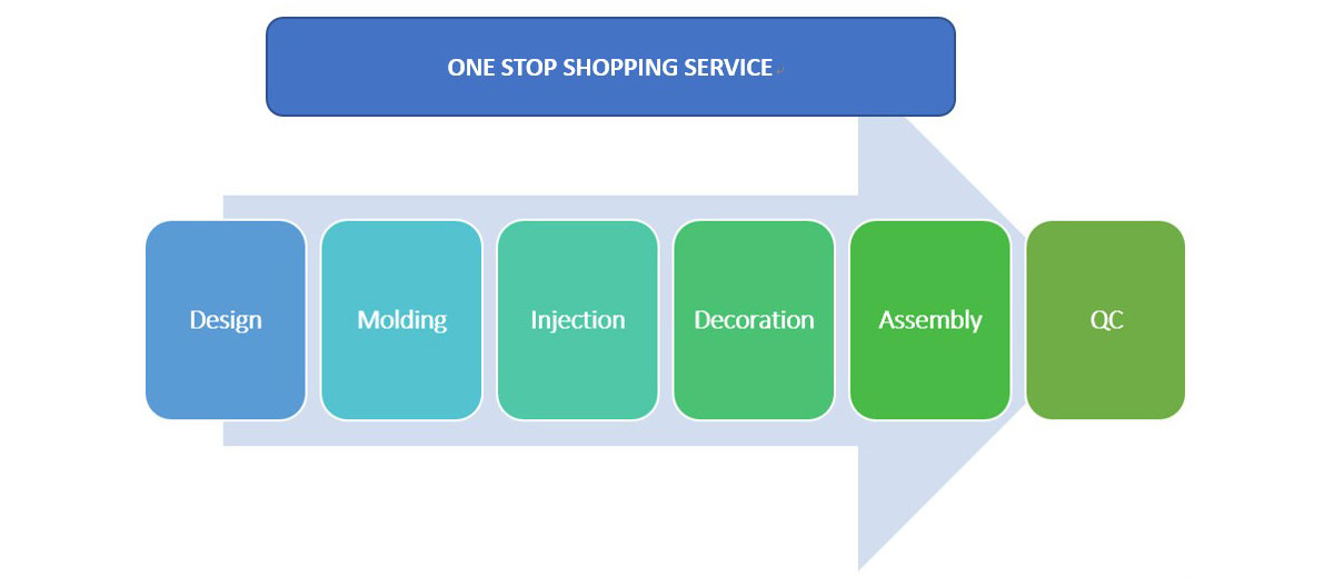 ONE STOP SHOPPING SERVICE
